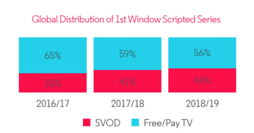 Streaming ser ud til at være i global  vækst - flowTV ser ud til at sove videre