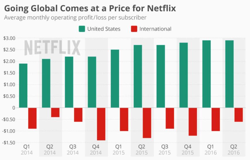 Netflix stiger i pris - prisstigningerne forventes at blive rullet ud i resten af verden senere