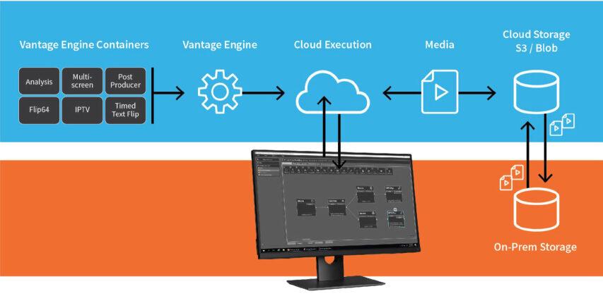 Telestream på vej med bunker af ny software - herunder Channel in a box og Cloud services