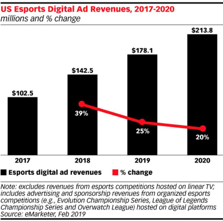 eSport eksploderer i USA - flere seere og langt højere omsætning - bare ikke på lineært TV