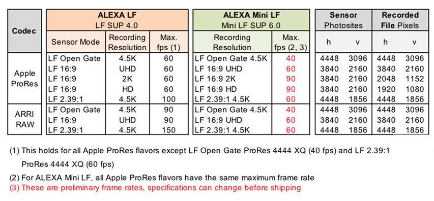 Så kom Alexa Mini LF endelig - ligner et hit og koster under 50K Euro