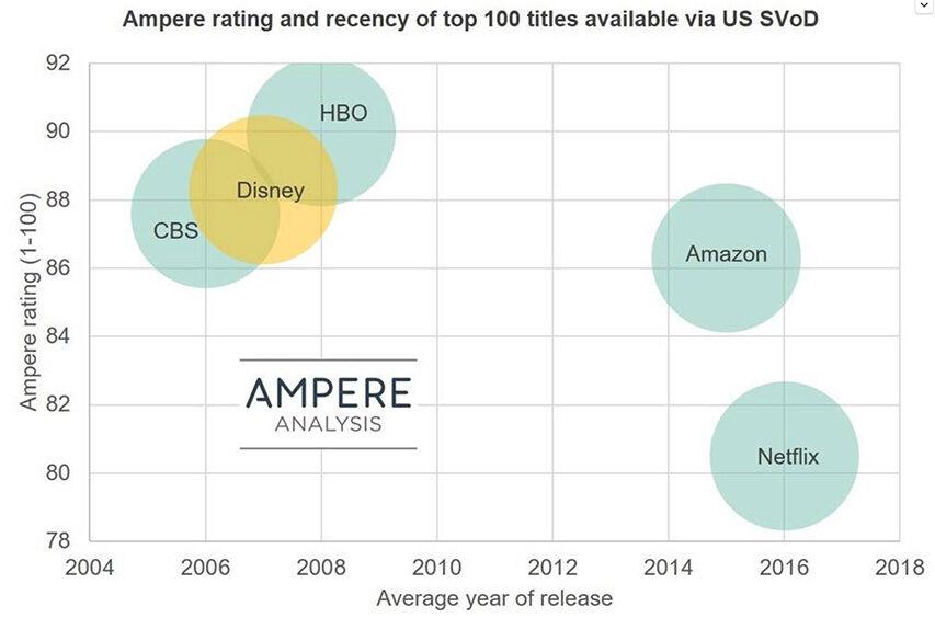 Ampere vurdere at DisneyPlus løber fra alle andre på kvaliteten af indhold