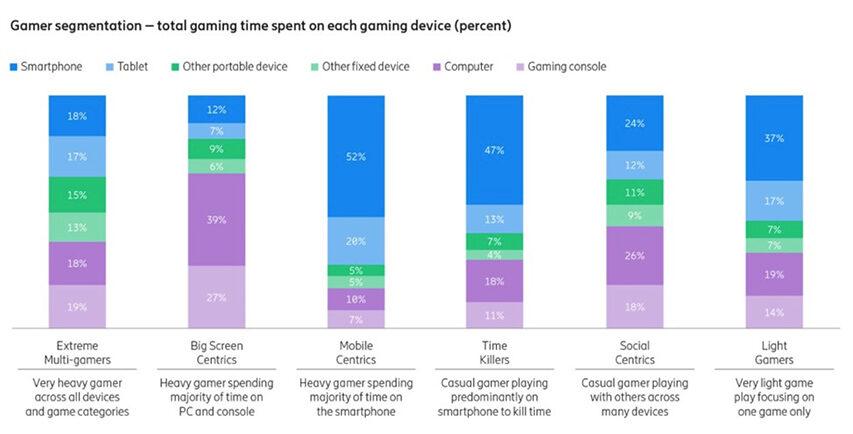 Ericsson ConsumerLab har målt på spil - det ligner et vækstområde