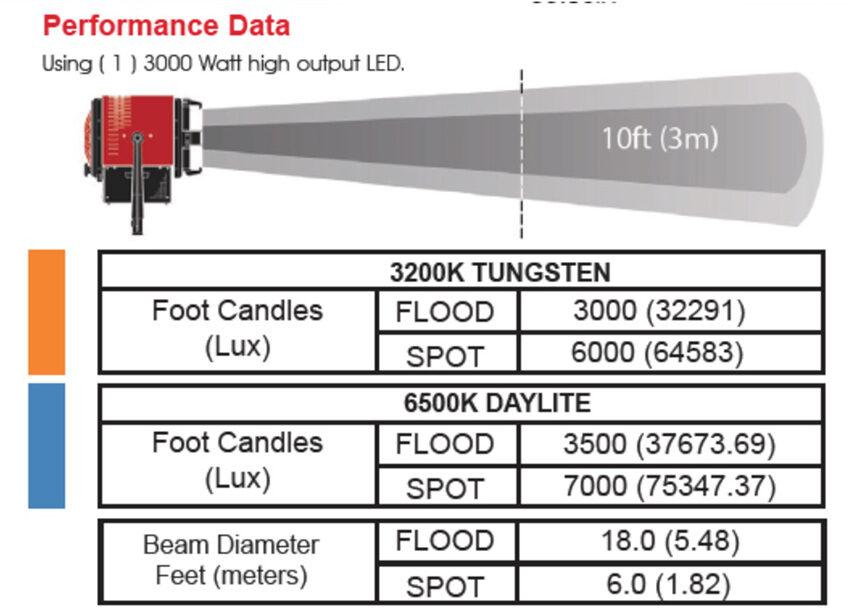 Mole-Richardson fortsætter med at udvikle sygt heftige LED Fresnells - her en 20KW der blot trækker 14 amperer