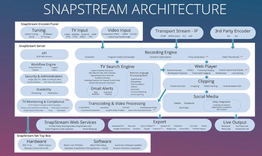Sony har fået nye venner Snapstreams kunder vælger CI Media Cloud