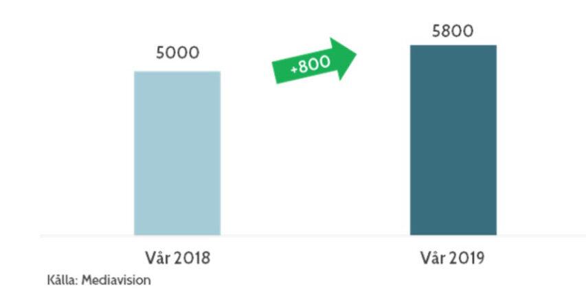 Små 20 procent flere streamere nu i Norden målt i forhold til sidste år - endnu flere stacker