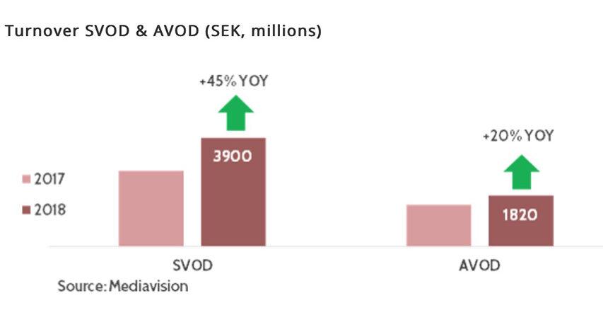 SVOD og AVoD går amok i Sverige - ser ud til at supplere omsætning for konventionelt TV