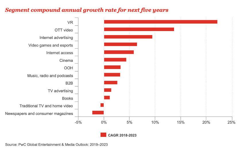 TV taber omsætning målt i forhold til alle andre medier med undtagelse af af aviser