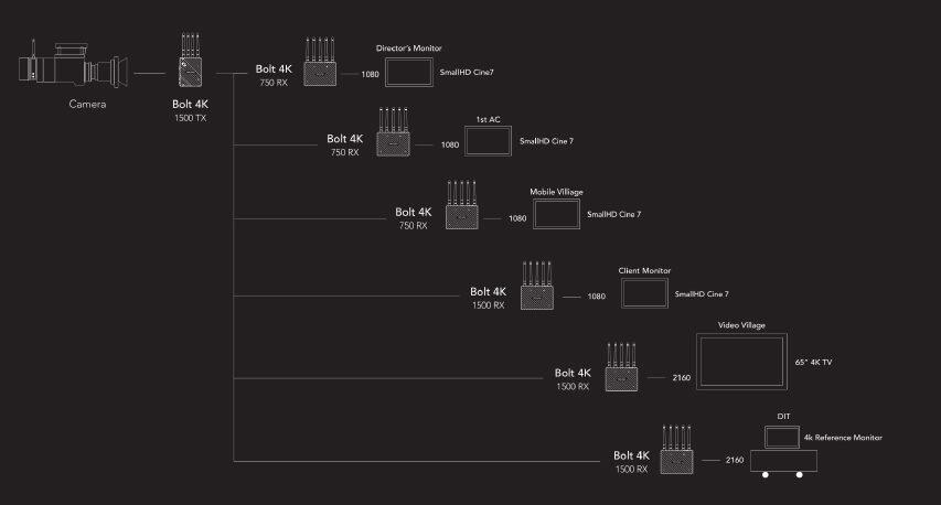 Teradak Bolt er nu nået til trådløs 10 bit 422 4K DCI - kvaliteten burde være god nok til produktion - eventuelt i 1080P