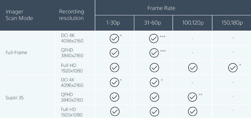 Sony slipper deres første billige 6K Full Frame kamera - prisen rygtes til 10K dollars