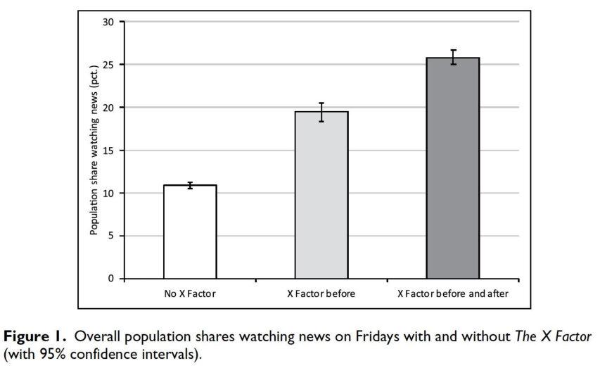 Forskere har målt på X factor der får flere til at se nyheder