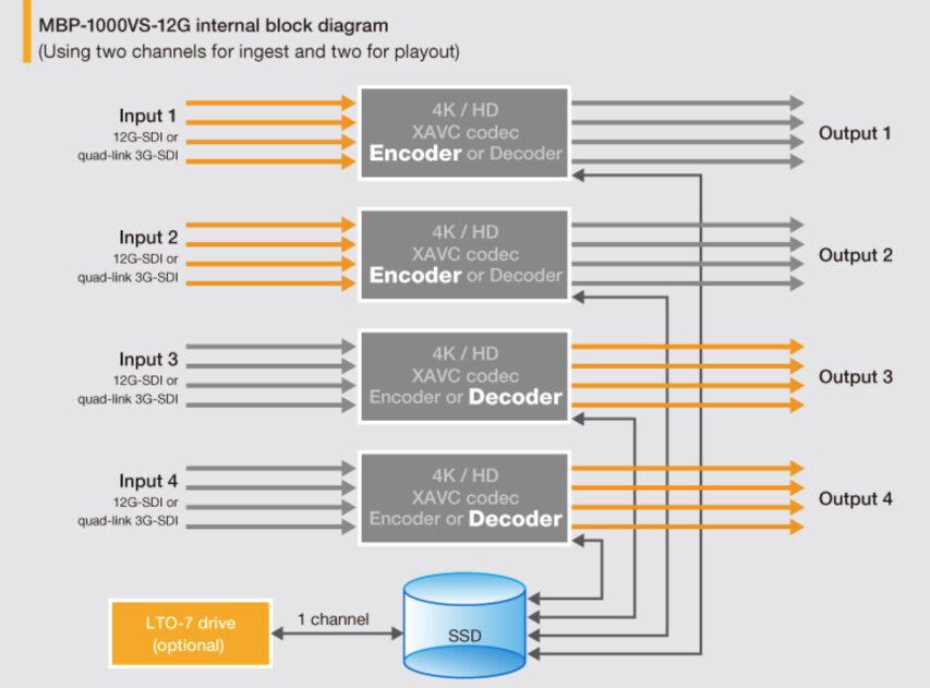 FORa viser nyt HighSpeed kamera frem på IBC2019 kan 2K fps i HD 1000 i 4K