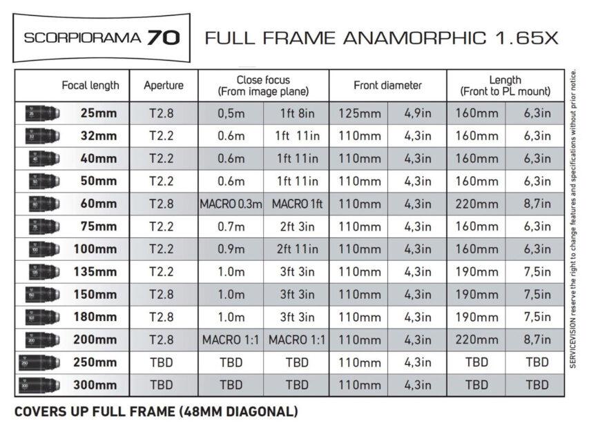 Servicevision på vej med Scorpiorama 70 X165 der skulle ligne Scorpiolens 2x Front Anamorferne