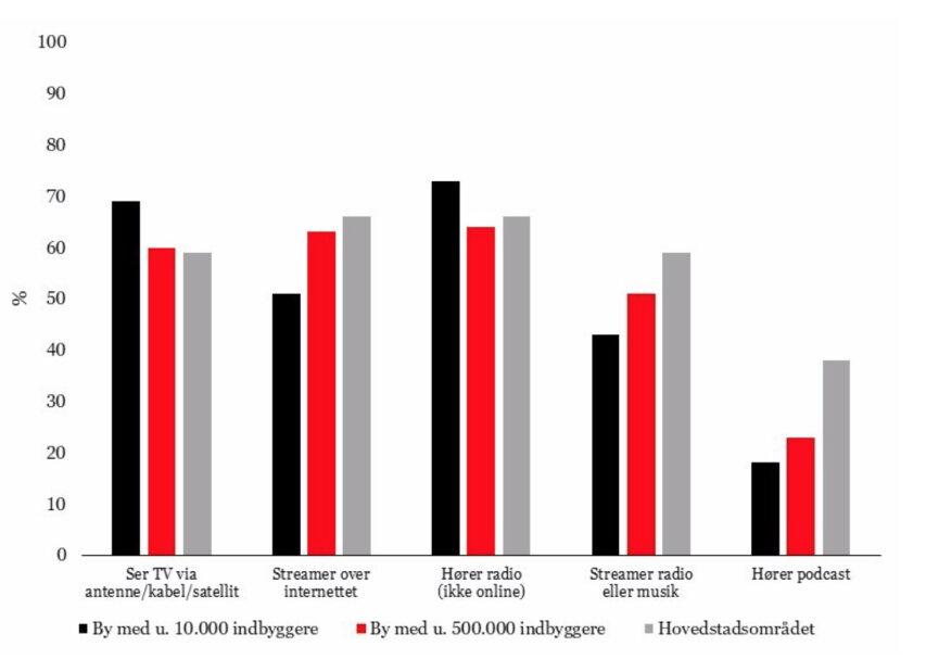 HBO voksede mest blandt streamtjenesterne - DRDK klarer sig ikke særligt godt