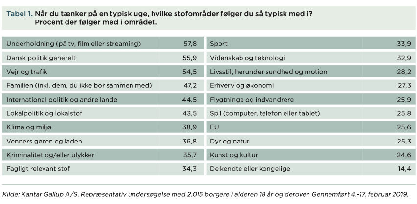 Nyhedsforbruget eksisterer stadig og de unge over 18 følger fortsat med - finder dog underholdning vigtigere end politik