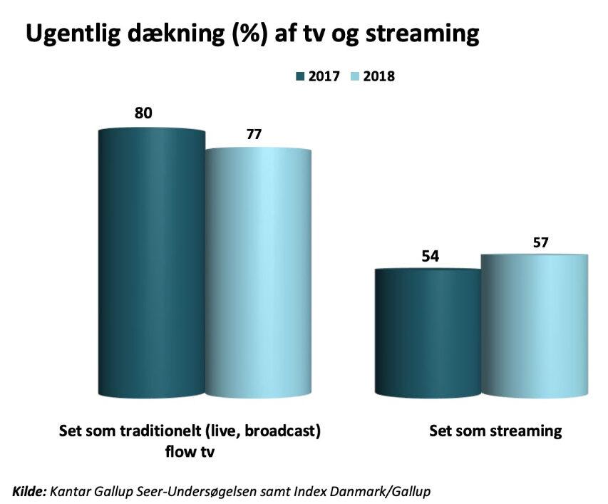 TV seerne er under udvikling og måden vi alle ser TV på er også