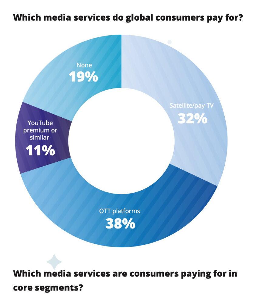De unge ser stadig mere indhold via internet - nu mere end betalings TV