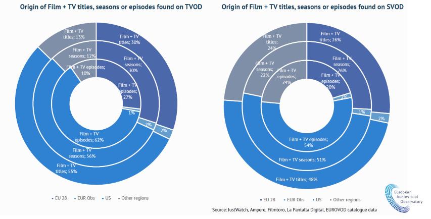 Danske producenter er elendige til at sælge deres indhold til udenlandske streamere - har 3 procent af markedet
