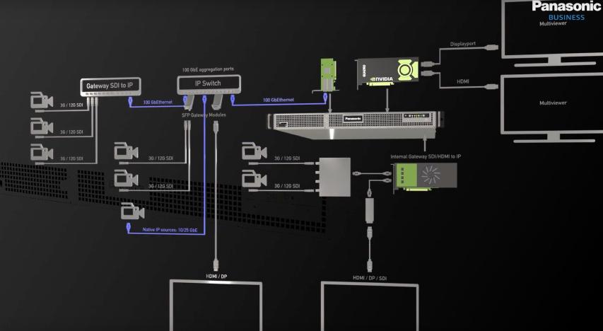 Panasonic ude med IP og IT orienteret soft og hardware - premiere på NAB2020