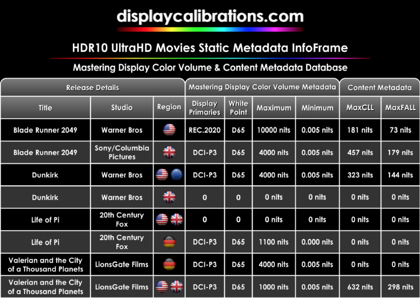 Dolby forklarede deres nye Vision IQ vison frem på CES2020